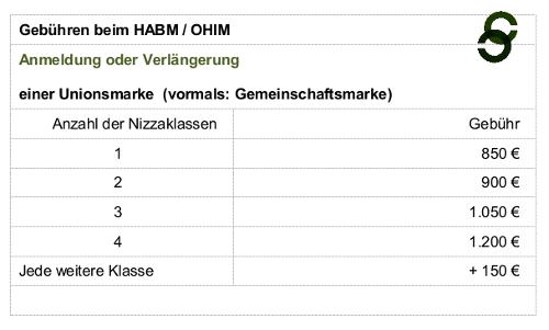 OHIM_HABM_GEBUEHREN_MARKEN_ANMELDUF