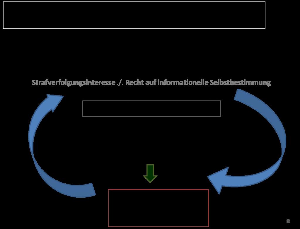 Übersicht 113 TKG Verhältnismäßigkeitsgrundsatz